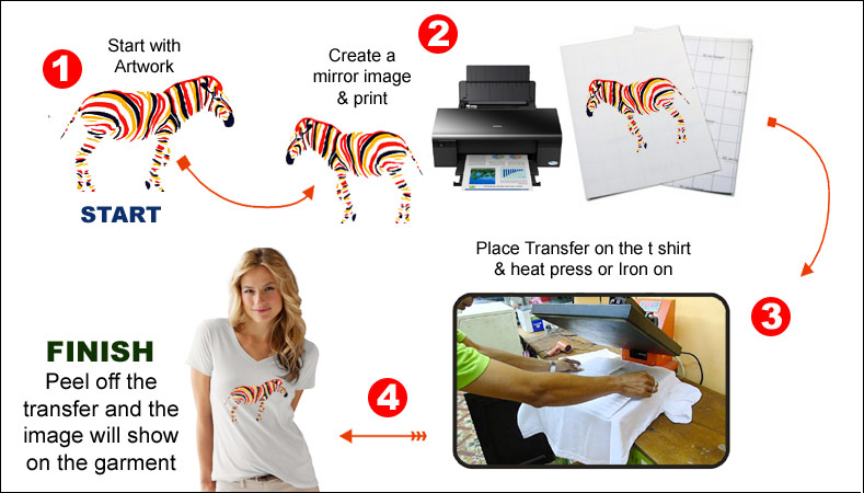 instructions on using neenah transfer paper